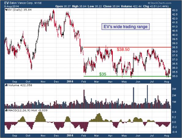1-year chart of Eaton (NYSE: EV)