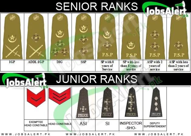Pak army ranks 2015