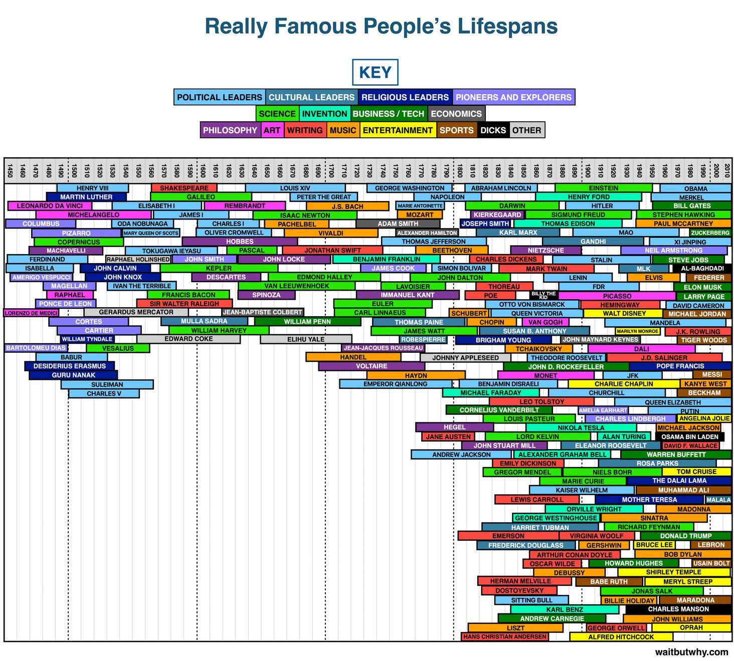 Lifespans of Famous People over the ages