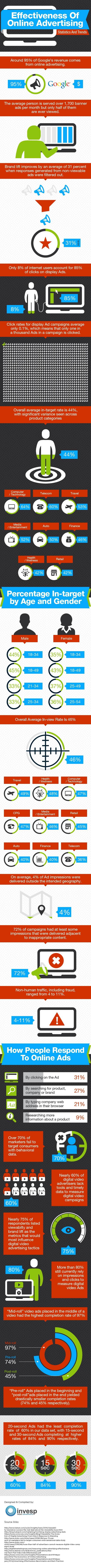 Effectiveness of online advertising: statistics & trends - #infographic #internetmarketing