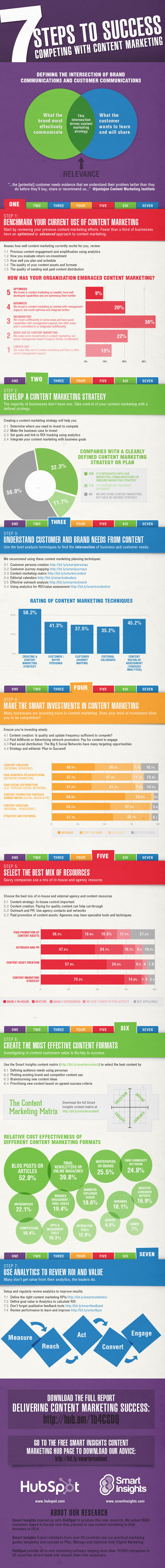 7 Steps to Content Marketing Success: Competing with Content Marketing - infographic