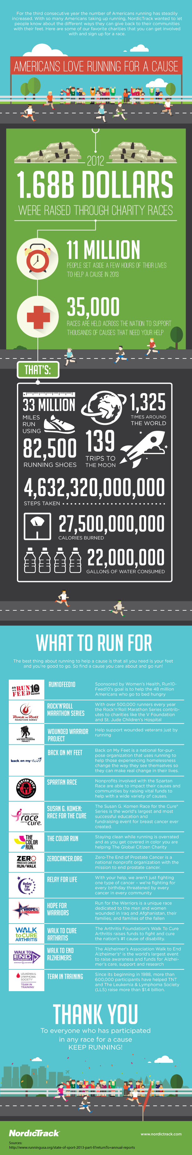 Infographic: Americans Love Running for a Cause #infographic