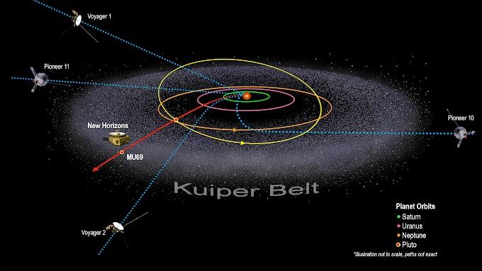 Kuiper Kuşağı ve Güneş Sisteminin Cüce Gezegenleri