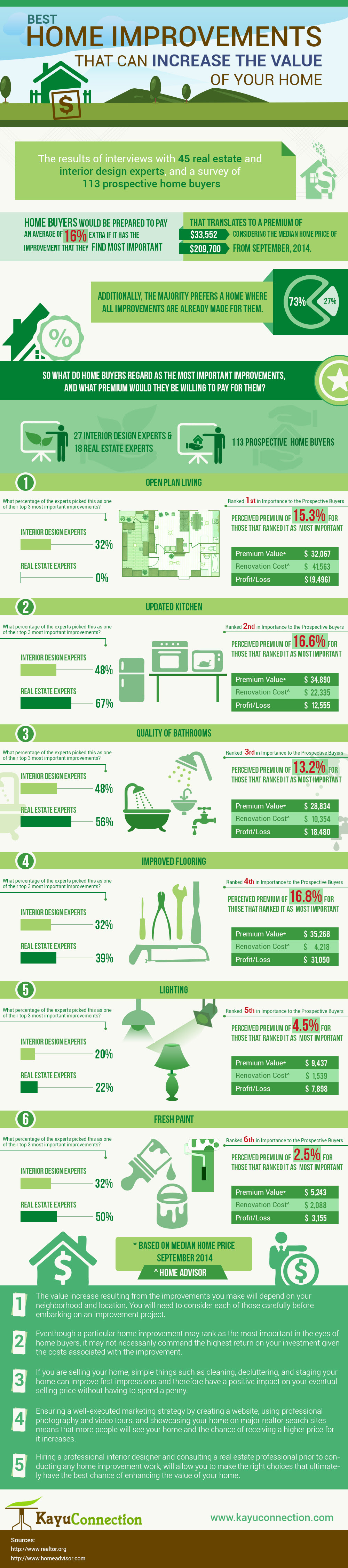 Infographic: Best Home Improvements to Increase the Value of Your Home