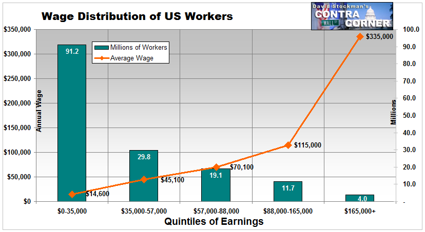 low wage workers by income