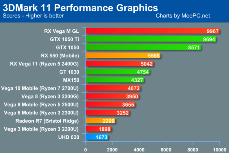 Amd Radeon Vega 8 Graphics Equivalent Ferisgraphics