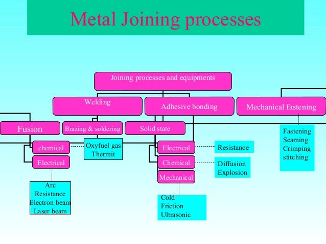 Joining-Processes: an Overview welding and joining processes