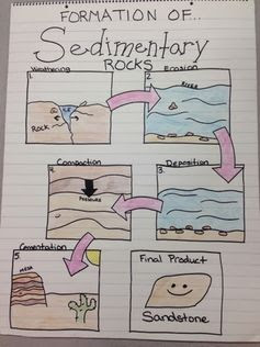 Miller's Science Space: Just a quick update...with anchor charts about rocks and soil.