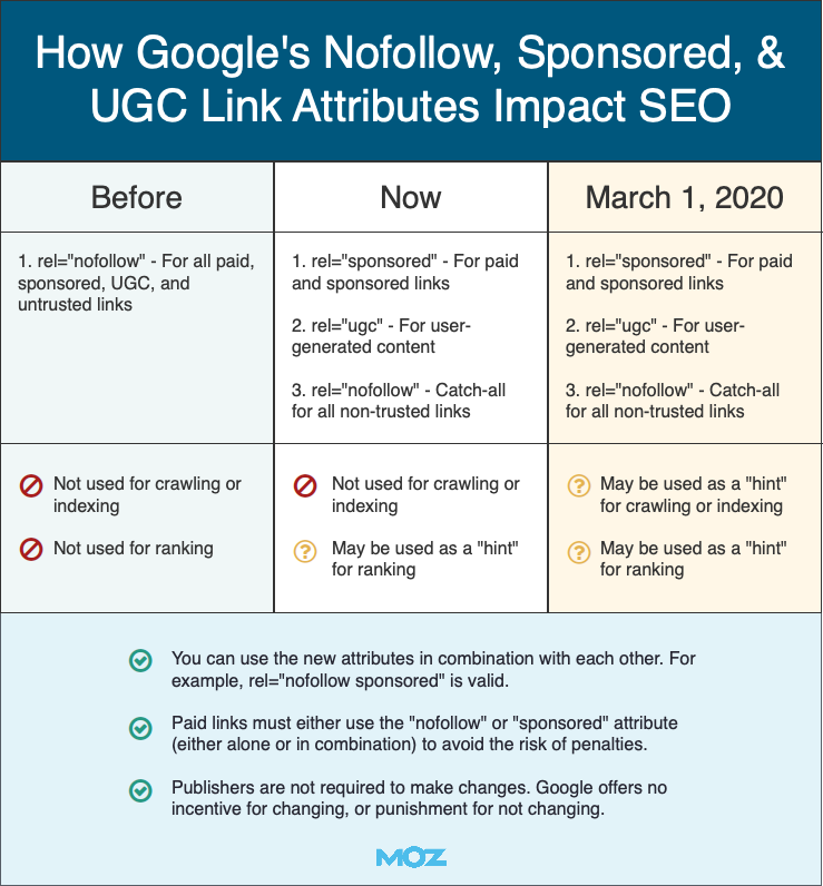 How Google's Nofollow, Sponsored, & UGC Links Impact SEO