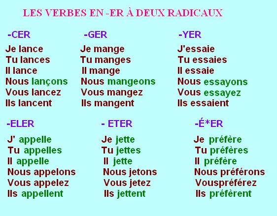 Czasowniki pierwszej grupy - odmiany czasowników 1 - Francuski przy kawie