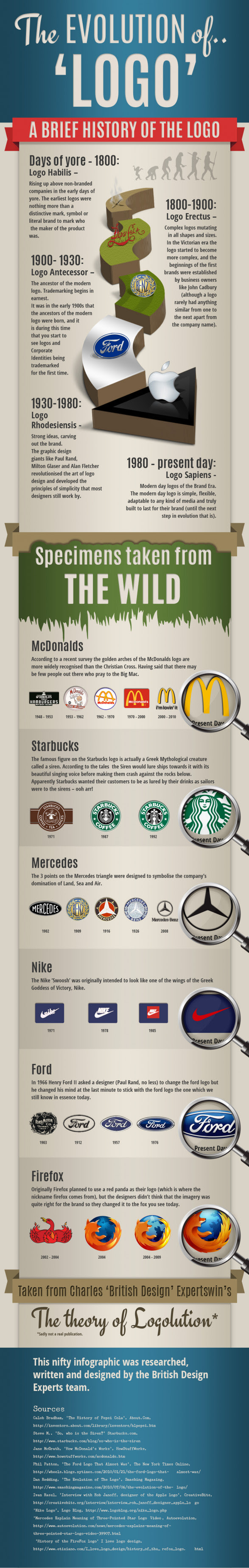 The History of Logo Design