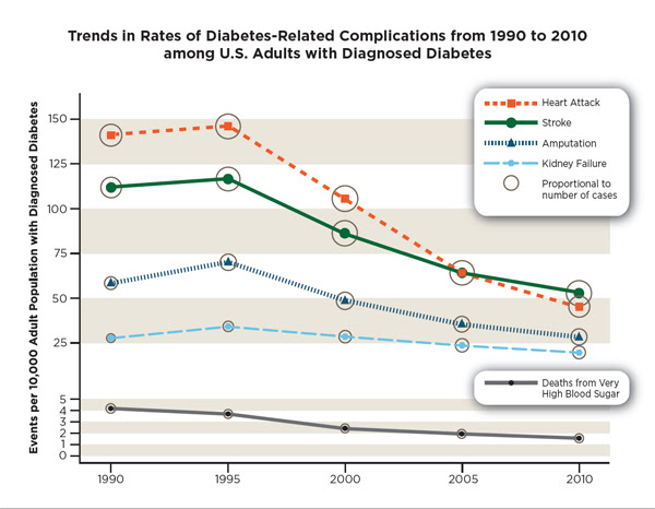 Graph: Trends in Rates of Diabetes-Related Complications from 1990 to 2010 among U.S. Adults with Diagnosed Diabetes.