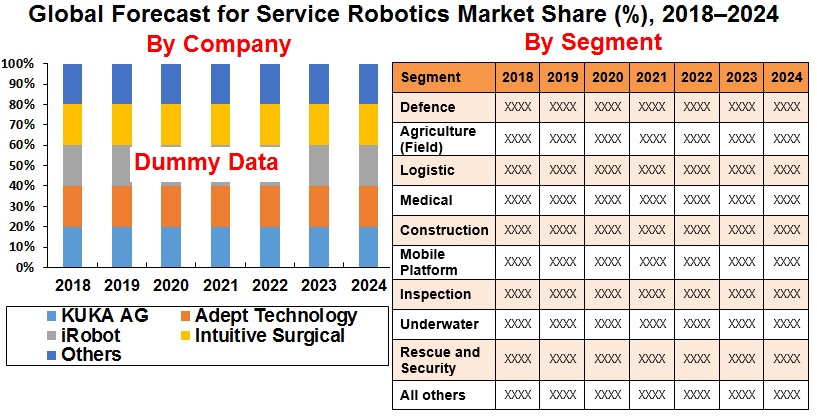 global-forecast-for-service-robotics-market-share-2018-2024