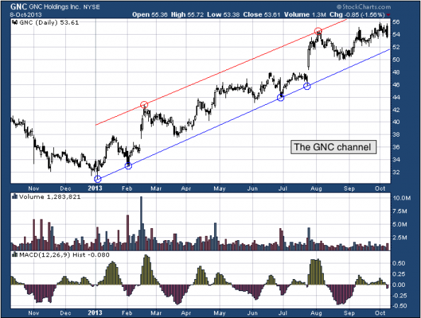 1 yr. chart of GNC (GNC Holdings, Inc)