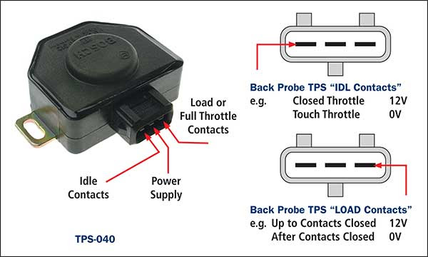 Throttle Position Sensors Tps