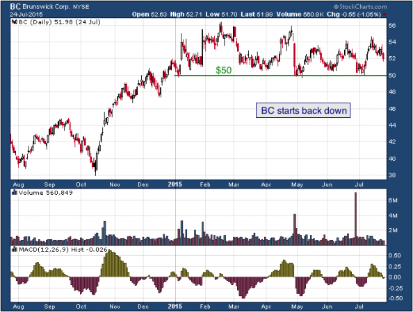1-year chart of Brunswick (NYSE: BC)