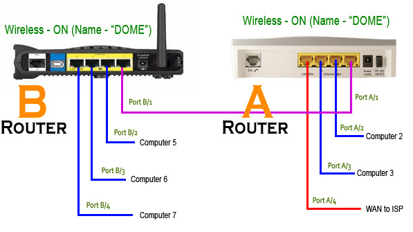 2 Router Wiring Diagram Circuit Diagram Physics Hyundaiii Yenpancane Jeanjaures37 Fr