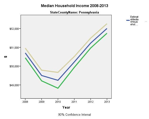 Penn Income