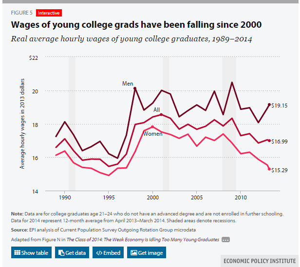 young college grads
