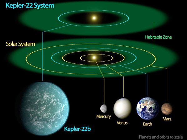 An illustration comparing Kepler-22b to planets in our inner Solar System.
