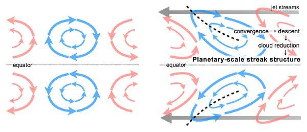 FIGURE 2: Diagrams showing how jet streams travel in Venus' atmosphere.
