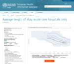 Average length of stay, acute care hospitals only - European Health Information Gateway