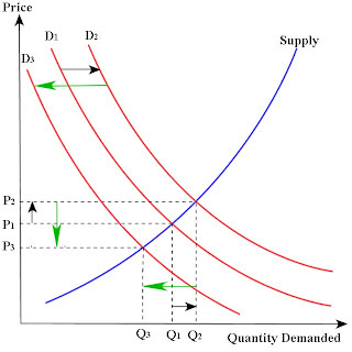 Supply and Demand, Excessive Leverage as Speculation