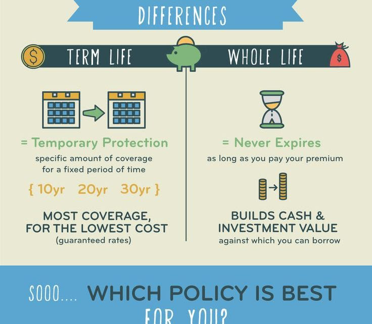 What is the difference between whole life insurance and ...