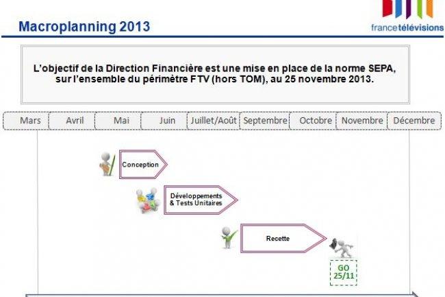 France Télévisions a mené sa migration SEPA en 5 mois.