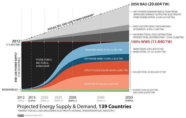 É possível um mundo sustentado por 100% de energia renovável até 2050?