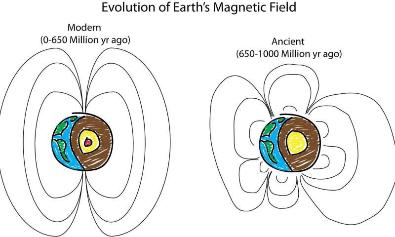 ¿Qué antiguo campo magnético de la Tierra parece?