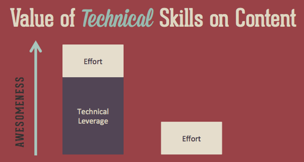 technical leverage Technical Hacks for Content Marketing