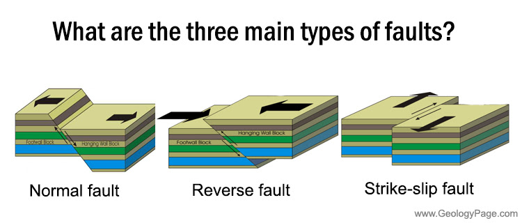 What are the three main types of faults GeologyPage