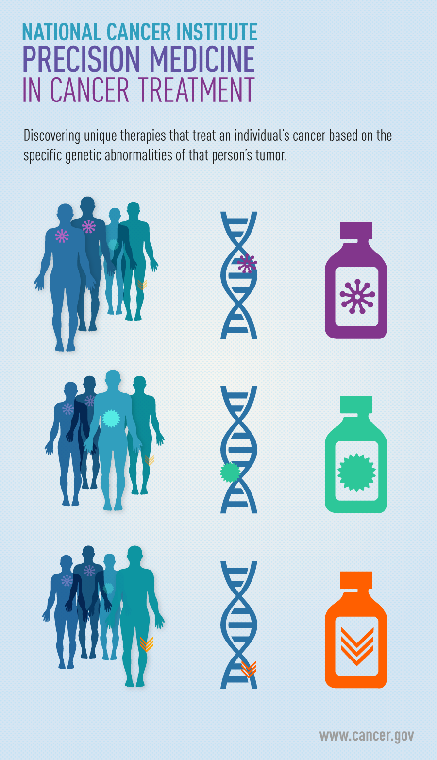 Infographic highlighting precision medicines's role in discovering unique therapies based on specific genetic abnormailities in tumors.
