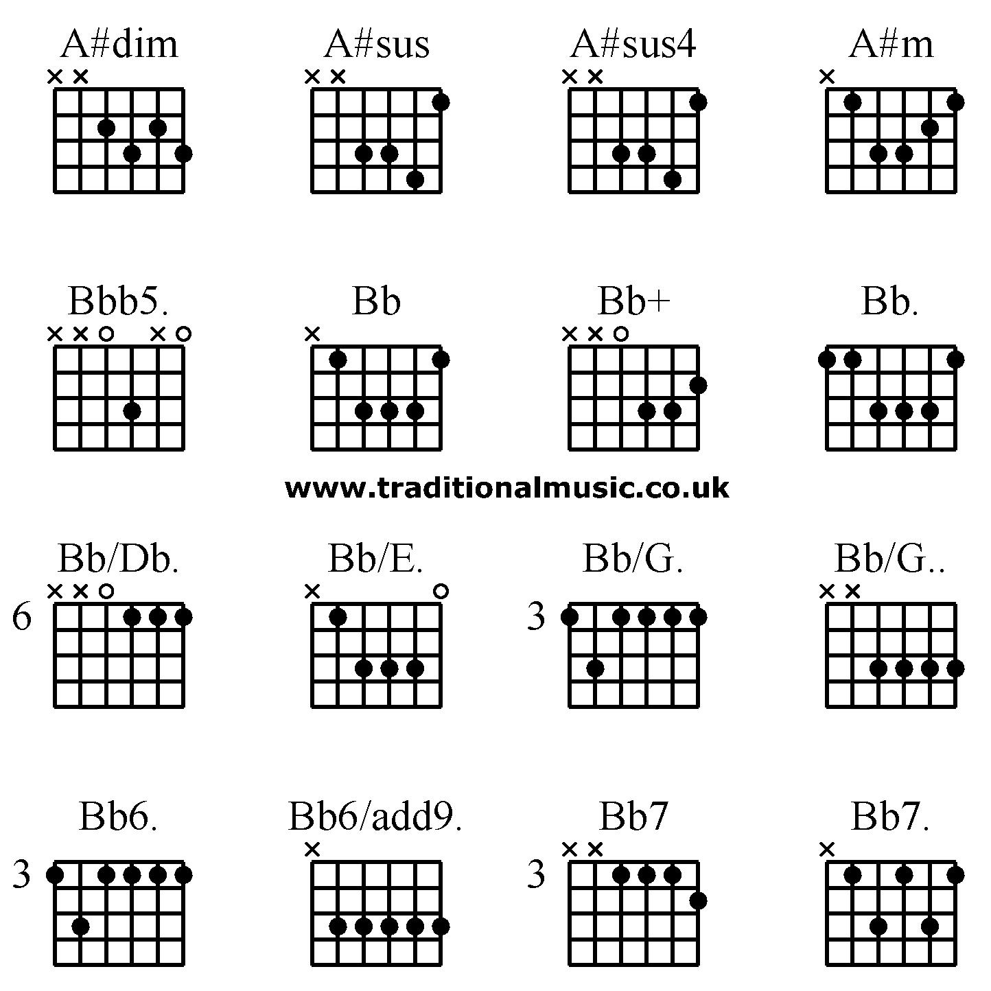 A Sus 15 Guitar Chord   Chord Walls