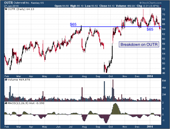 1-year chart of OUTR (Outerwall, Inc.)