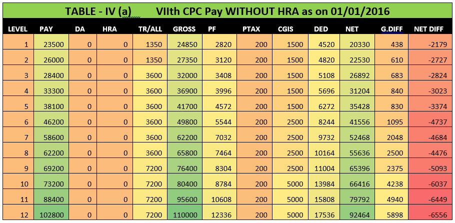7th cpc table-8
