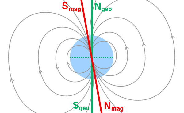 diagram of earth showing magnetic and geographic poles