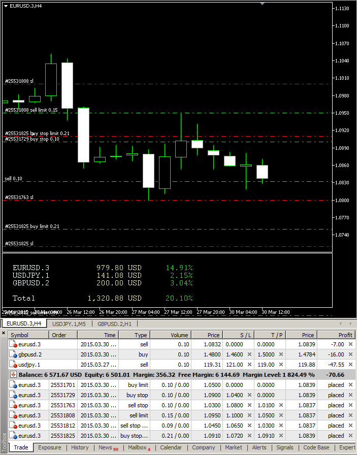 Risk Calculator example chart showing multiple pending orders and one position; result: low total risk.