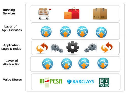 e-commerce framework