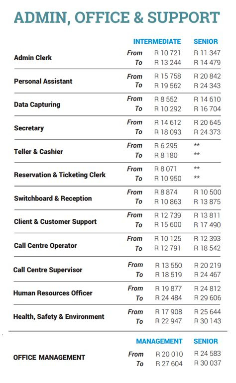 highest salaries  south africa  people earn