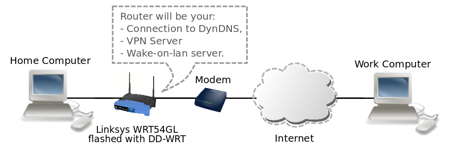 Remote Access Your Home Computer Setup A Vpn With Dd Wrt Geekyprojects Com