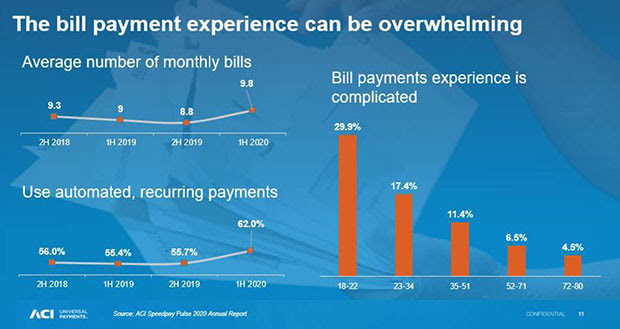The bill payment experience can be overwhelming chart
