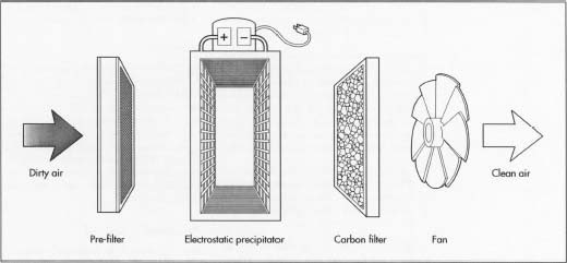 An example of an electrostatic precipitator and its components.