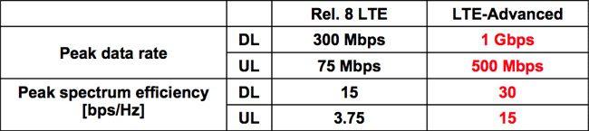LTE Advanced vs LTE