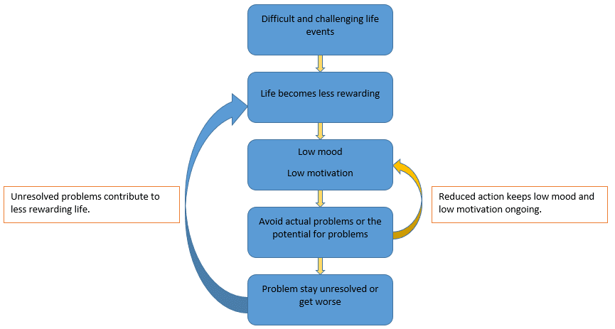 Problem solving skills in depression