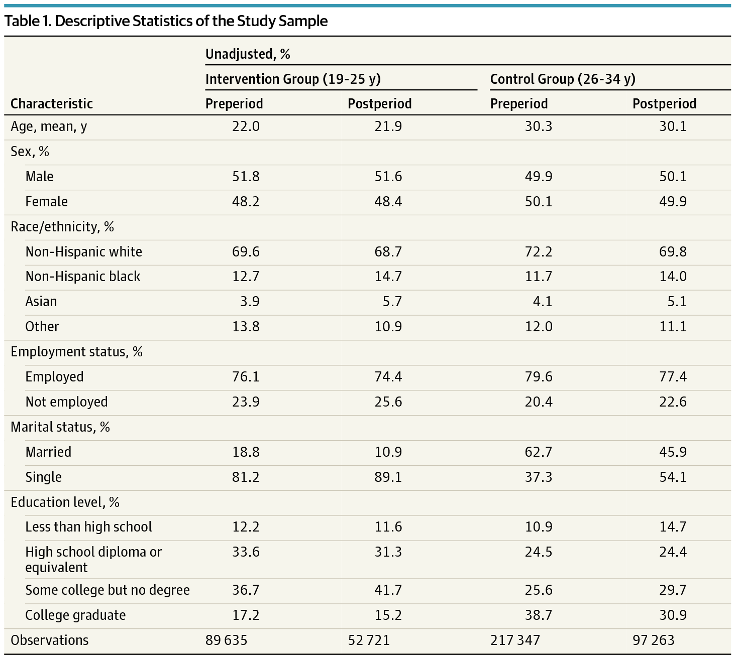 Dependent Coverage Expansion and Young Adults | Health ...