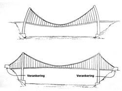 Wwwwebquestsnl Sterke Constructies