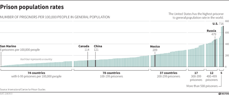 Prison Population Rates