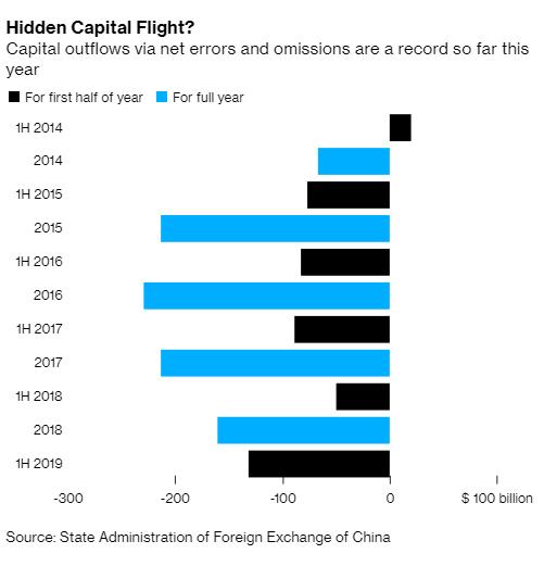Lượng vốn ẩn bị rút ra khỏi Trung Quốc tăng cao kỷ lục - Ảnh 1.